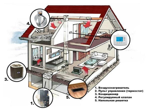 Устройство воздушного отопления дома по канадской методике
