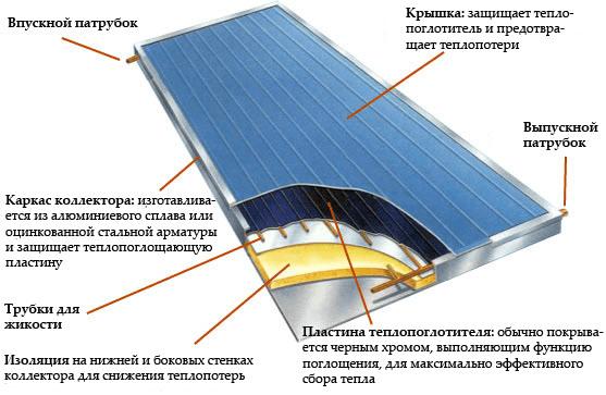 Схема сборки гелиоколлектора
