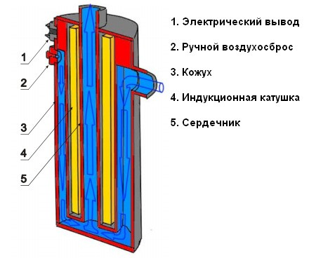 конструкция индукционного котла отопления