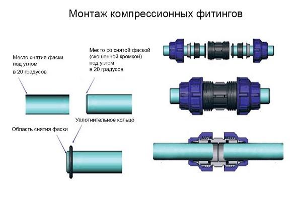 Монтаж фитингов