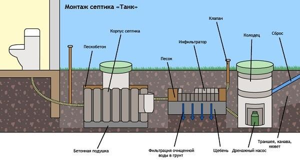 Схема монтажа септика Танк