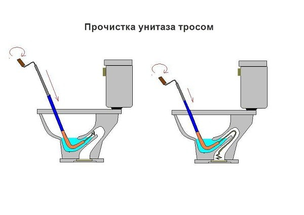 Схема прочистки унитаза тросом