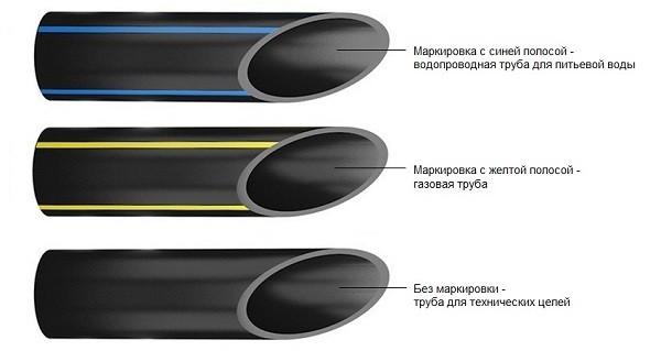 маркировка труб ПНД