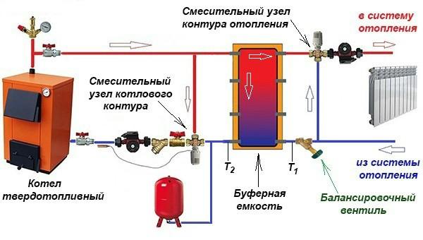 Схема подключения буферной емкости для твердотопливного котла