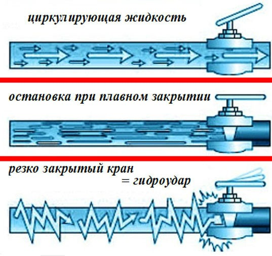 Схема возникновения гидроудара в системе водоснабжения квартиры и загородного дома