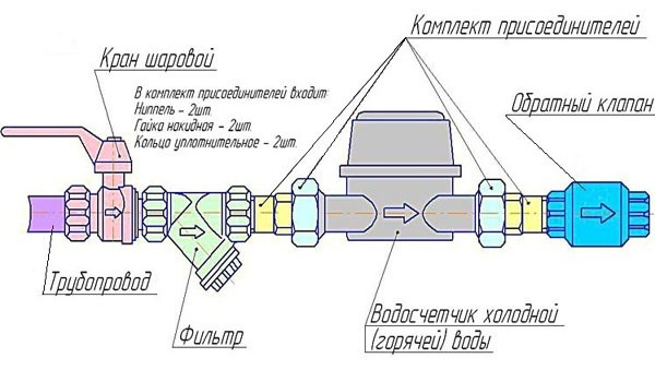 Схема установки счётчика