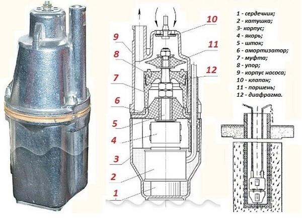 Схема вибрационного насоса