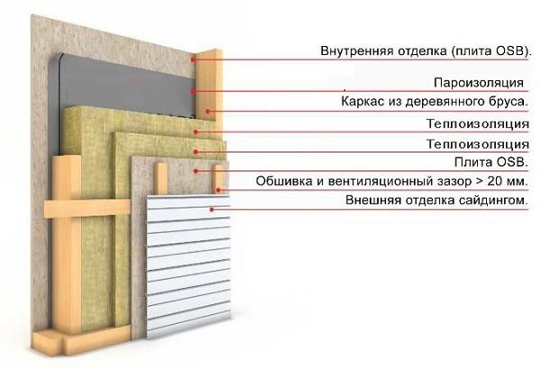 Схема пирога утепления дома