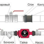 Схема монтажа дополнительного насоса в систему отопления
