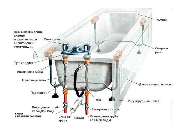 Схема установки смесителя на ванную