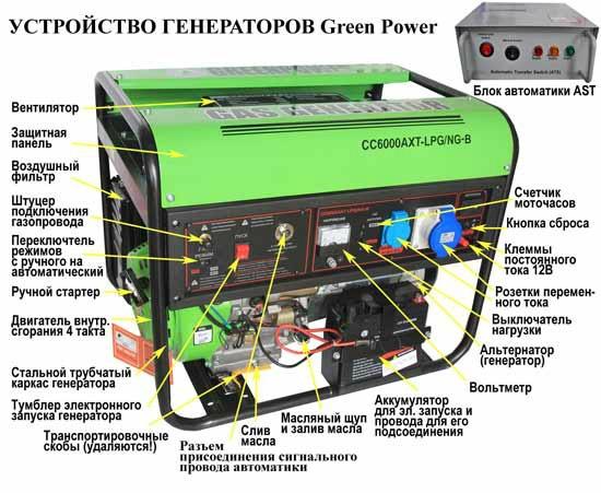 Устройство газогенератора