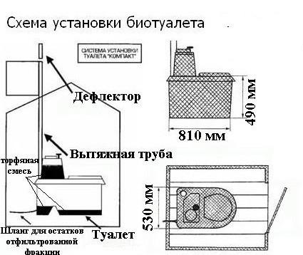 Схема установки биотуалета