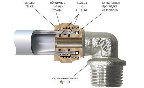 Схема устройства фитинга